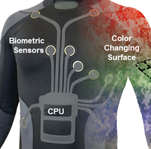 color changing wearables
