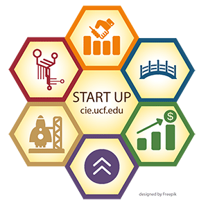 Icons representing six resources for startup companies