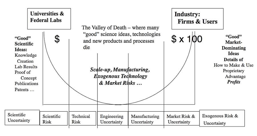 Info graphic demonstrating the valley of death